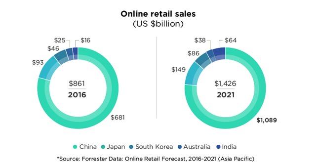 亚洲电商市场发展预测