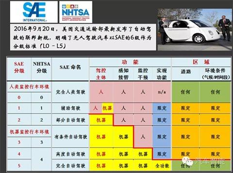 SAE自动驾驶技术六级分类