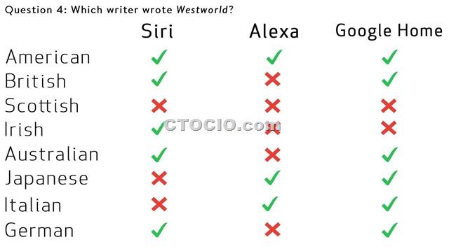 Siri、Google Home Alexa语音识别