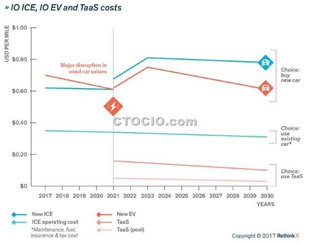 TaaS、电动汽车、燃油汽车用车成本对比