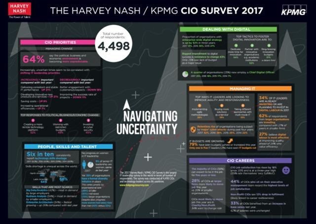 kpmg的CIO调查报告2107