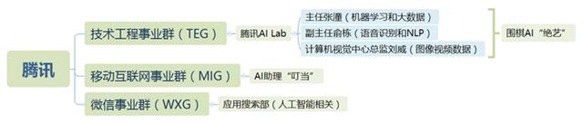tencent AI人工智能组织架构