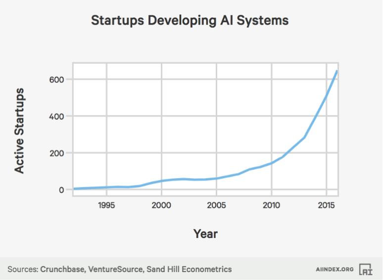 人工智能创业公司数量增长