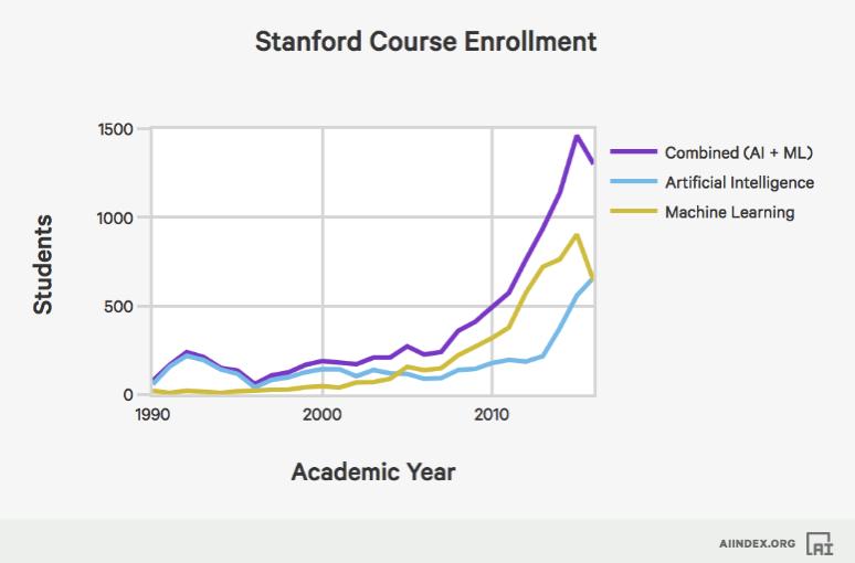 人工智能课程学生数量增长
