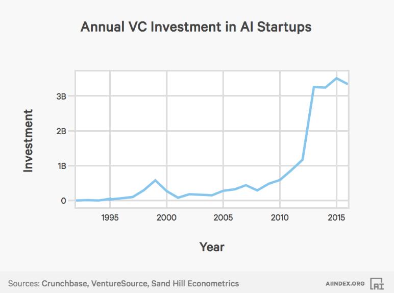 人工智能风险投资增长