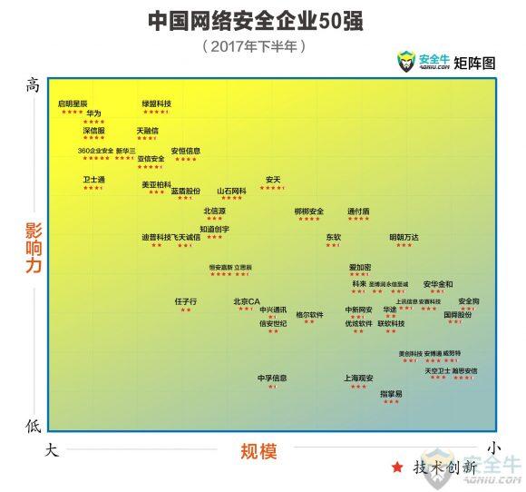 中国网络安全企业50强(2017年下半年)