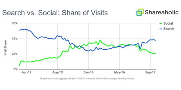谷歌搜索引擎流量超越Facebook