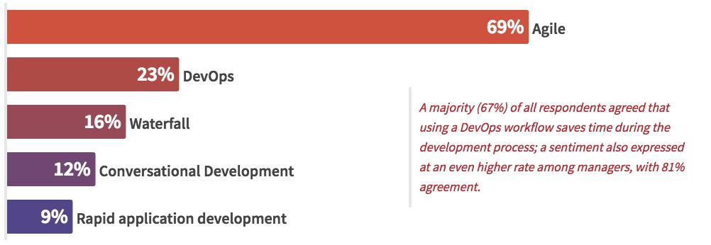 企业开发方法调查:敏捷、Devops、瀑布式