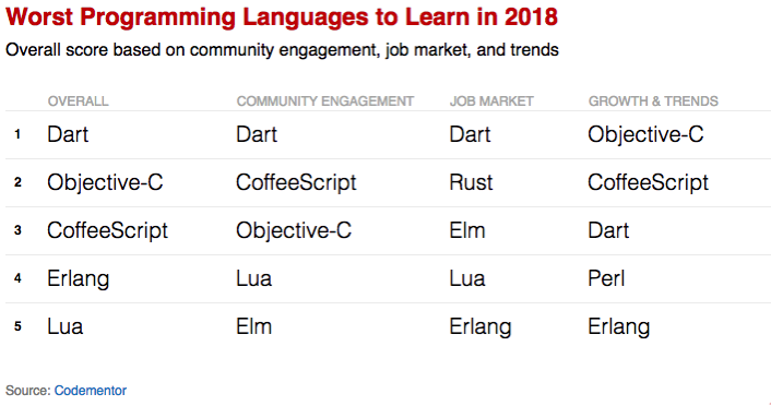 2018年最糟糕的编程语言