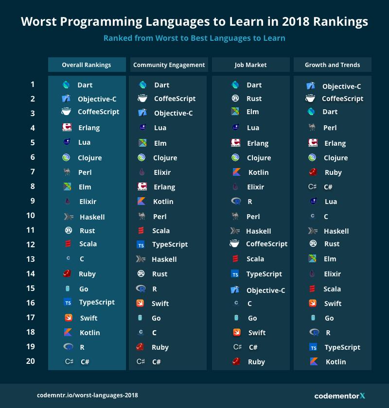 最糟糕的编程语言排行榜