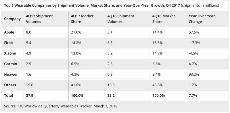 IDC可穿戴产品市场排名报告