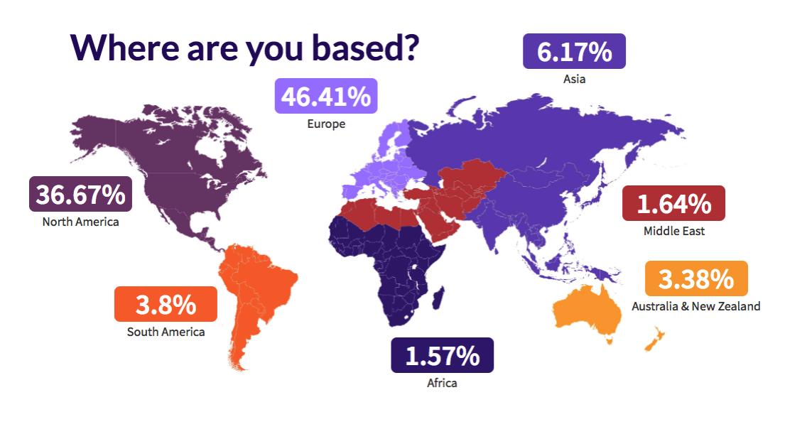 Github2018年全球开发者调查报告