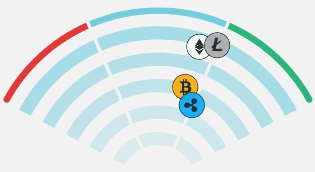 CryptoRadar-数字加密货币交易者情绪分析bison