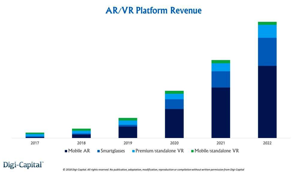 AR/VR平台收入预测