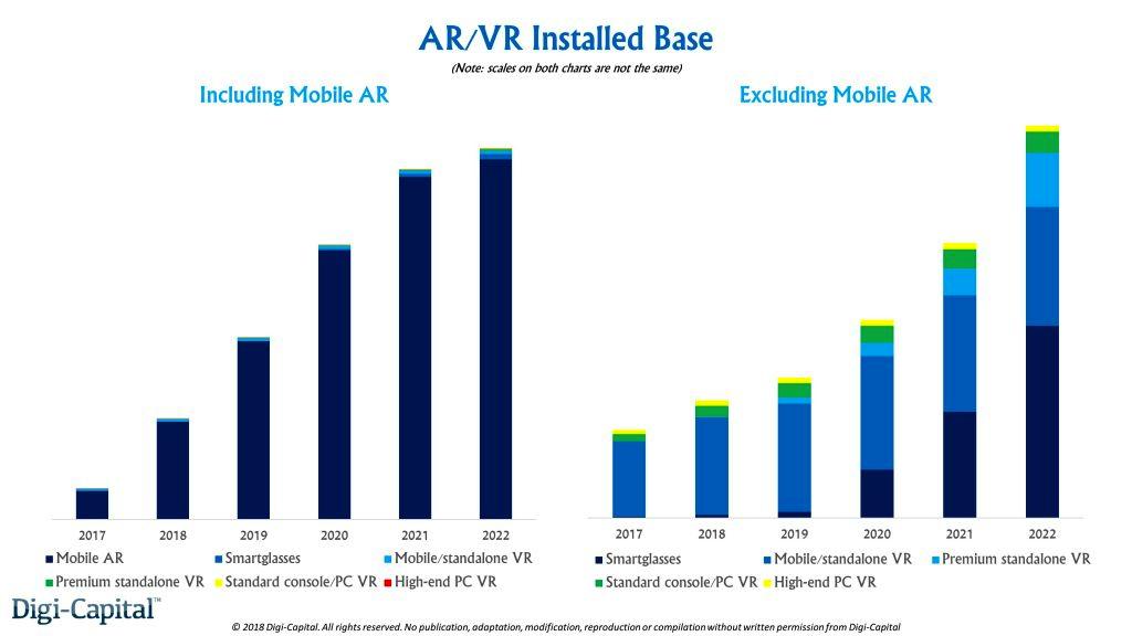 AR/VR安装基数