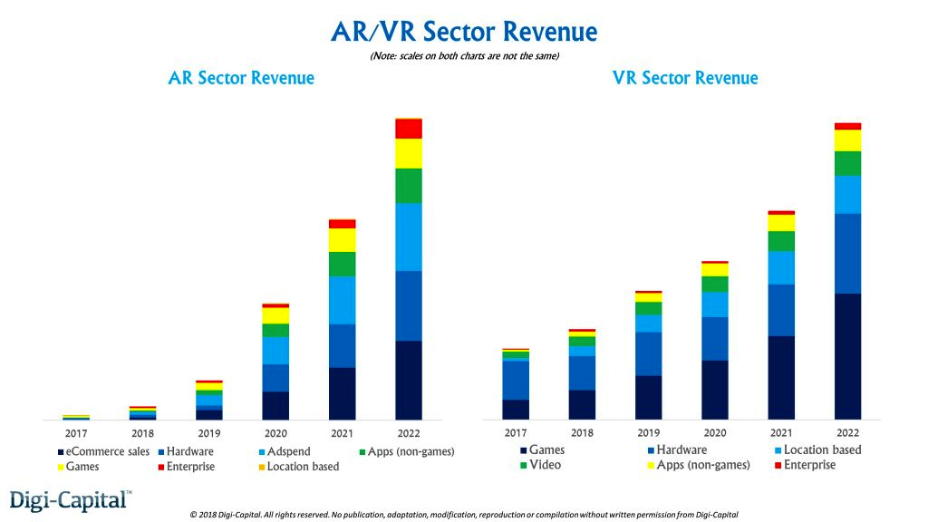 AR/VR市场营收规模预测