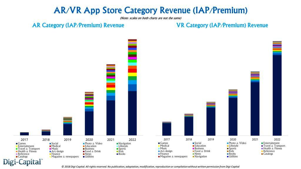AR/VR APP应用程序商店收入