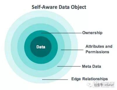 burstIQ安全数据网络架构