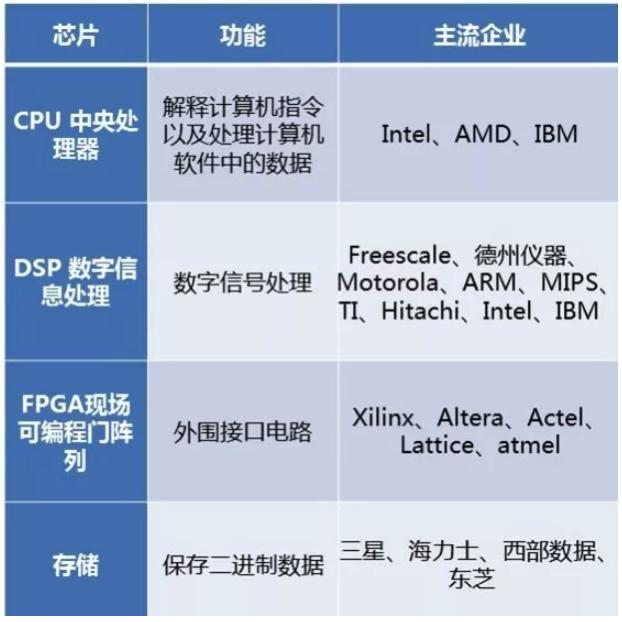 通用芯片主流企业分布