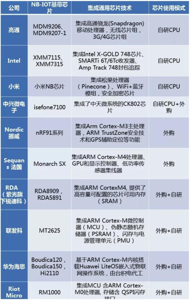 NB-IoT通用芯片采用情况