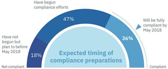 IBM企业GDPR合规调查
