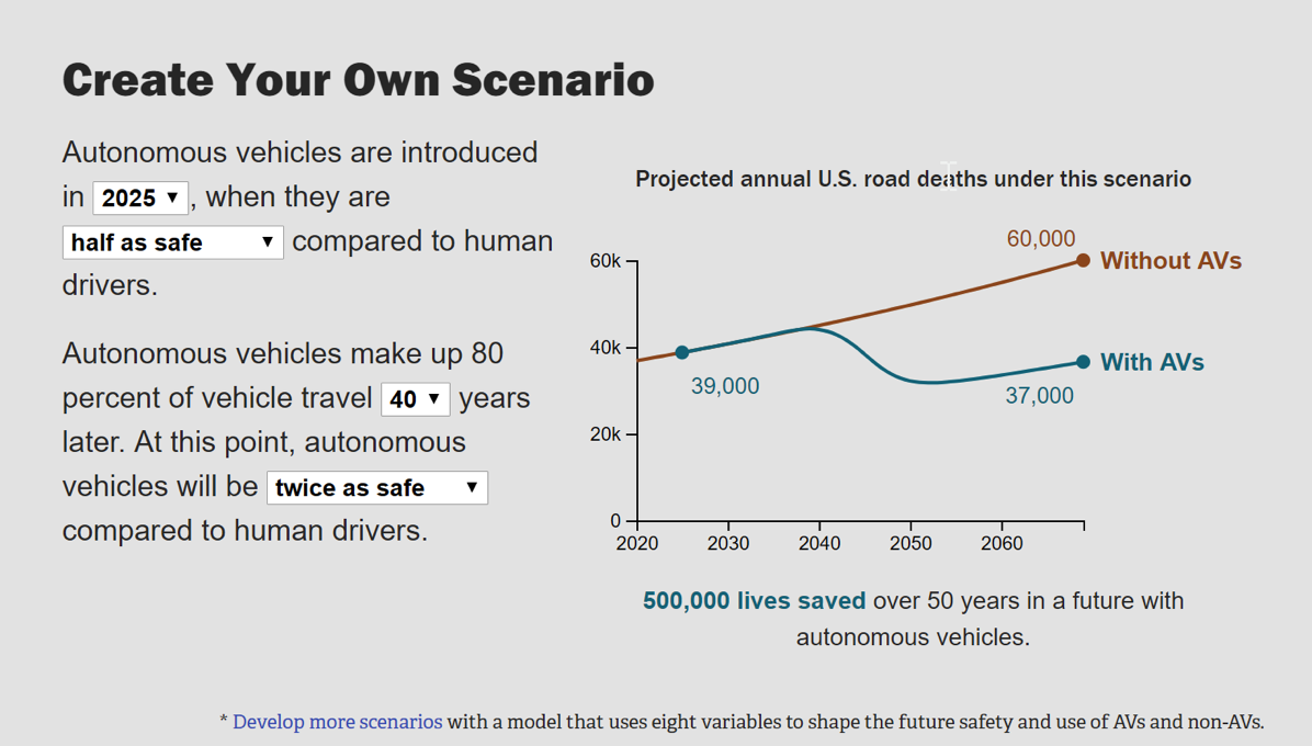 自动驾驶汽车死亡率预测