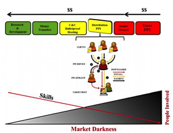 僵尸网络的商业模式