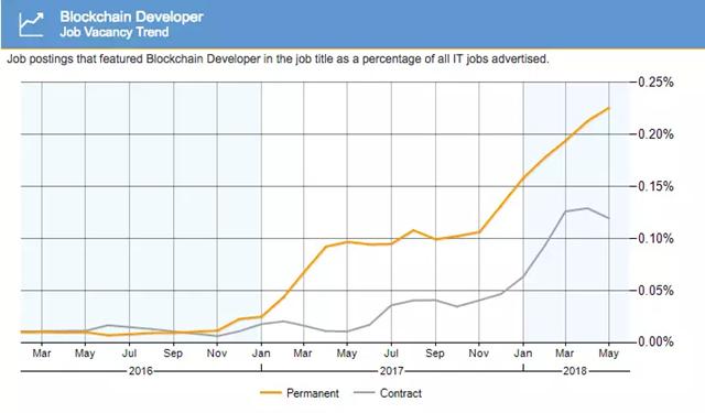 欧洲区块链开发者   岗位空缺趋势