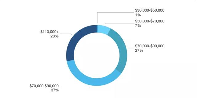 澳大利亚地区区块链开发者薪酬