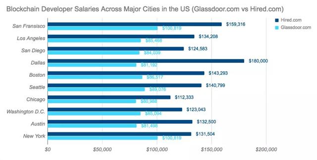 美国主要城市的区块链开发者薪酬(Glassdoor.com 与 Hired.com 对比)