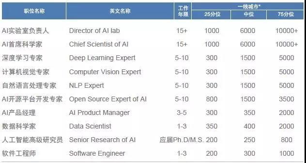 2018年国内高科技领域 热门职位薪酬及跳槽涨幅-人工智能