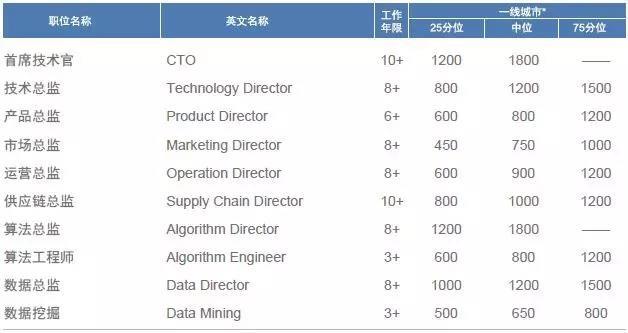2018年国内高科技领域 热门职位薪酬及跳槽涨幅-新零售
