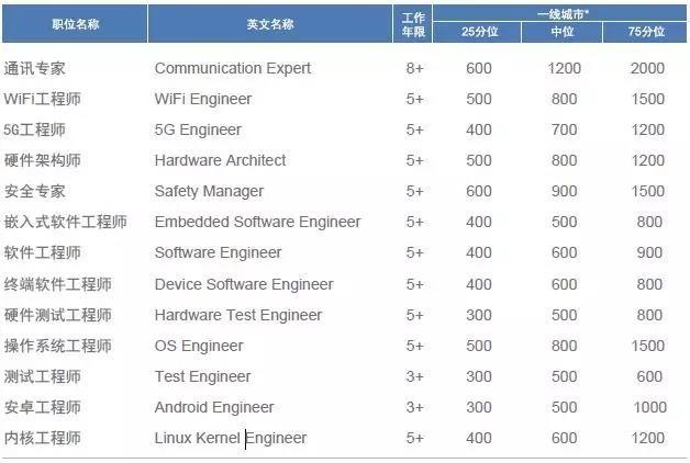 2018年国内高科技领域 热门职位薪酬及跳槽涨幅-智能终端