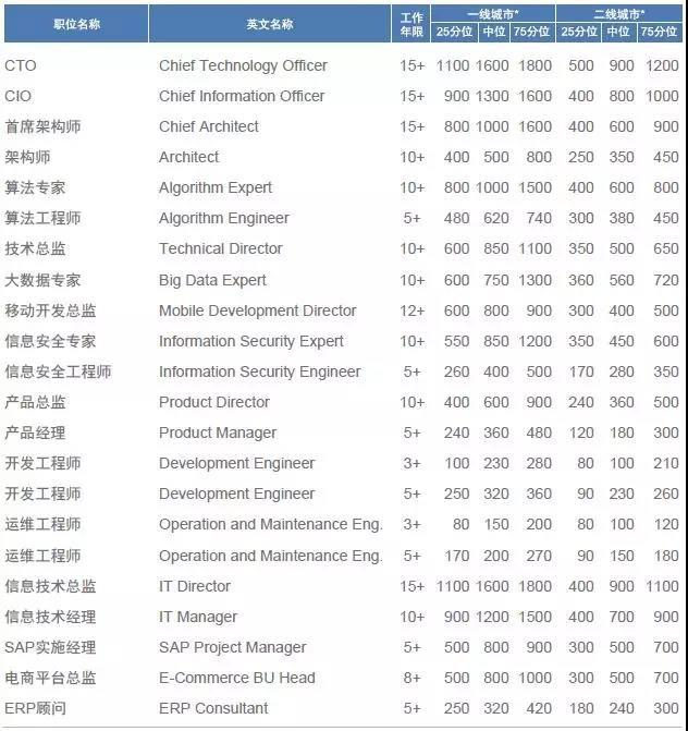 2018年国内高科技领域 热门职位薪酬及跳槽涨幅-IT