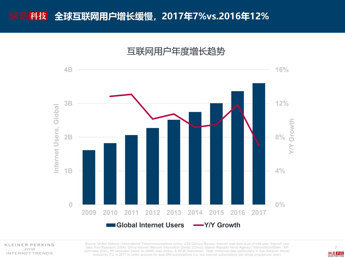 全球互联网用户增长放缓