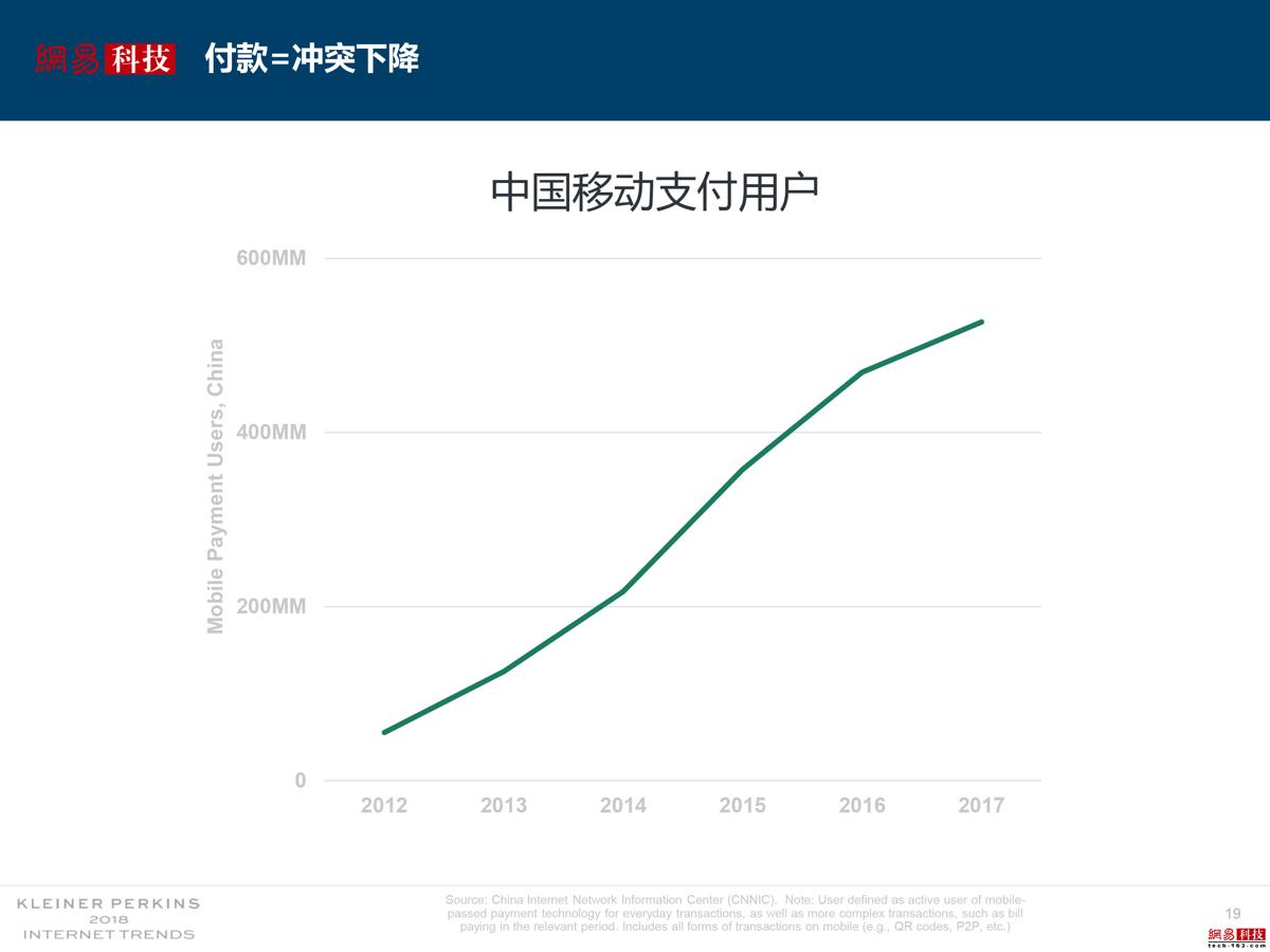 中国的移动支付用户增长