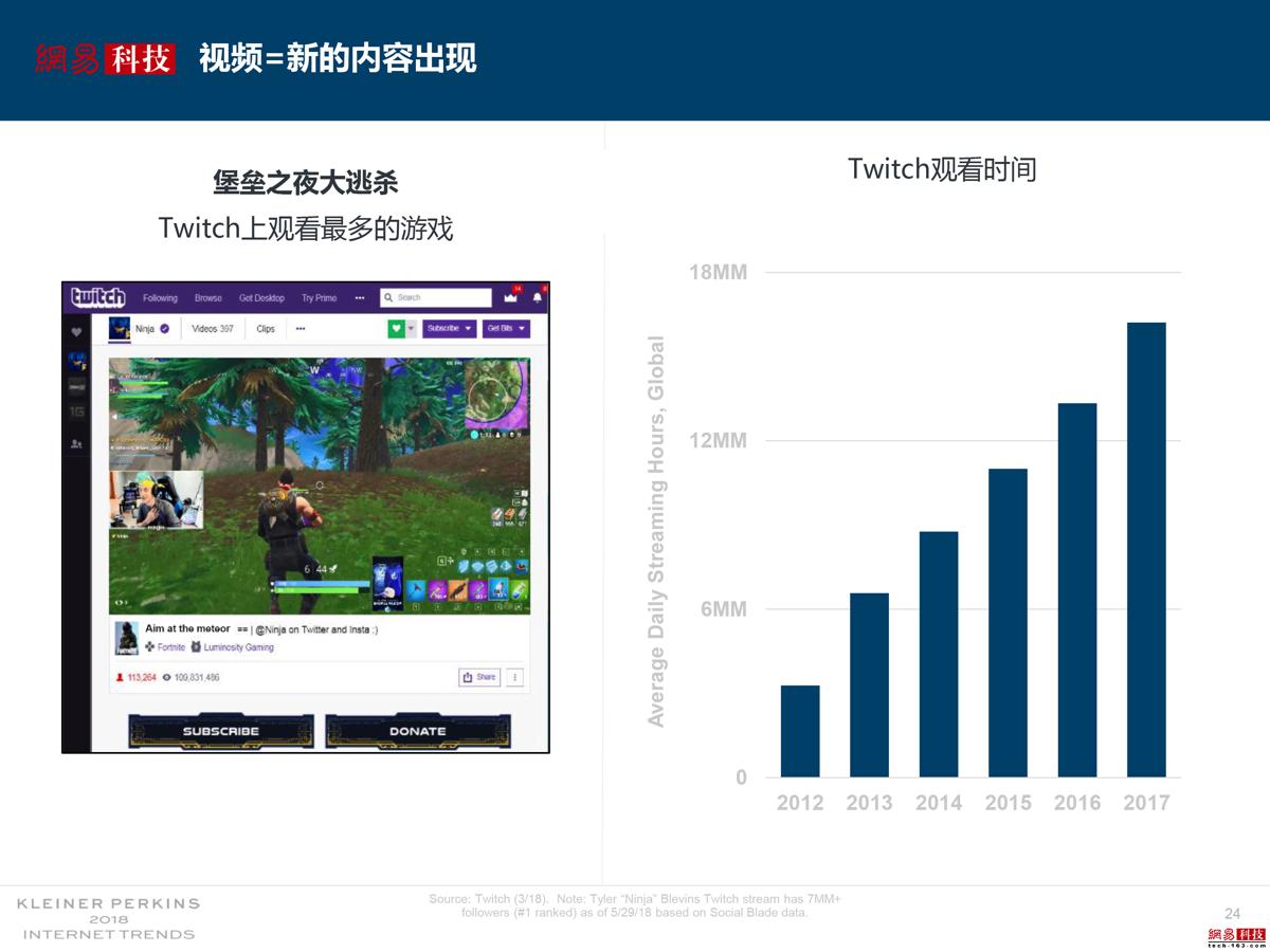 游戏视频直播内容增长