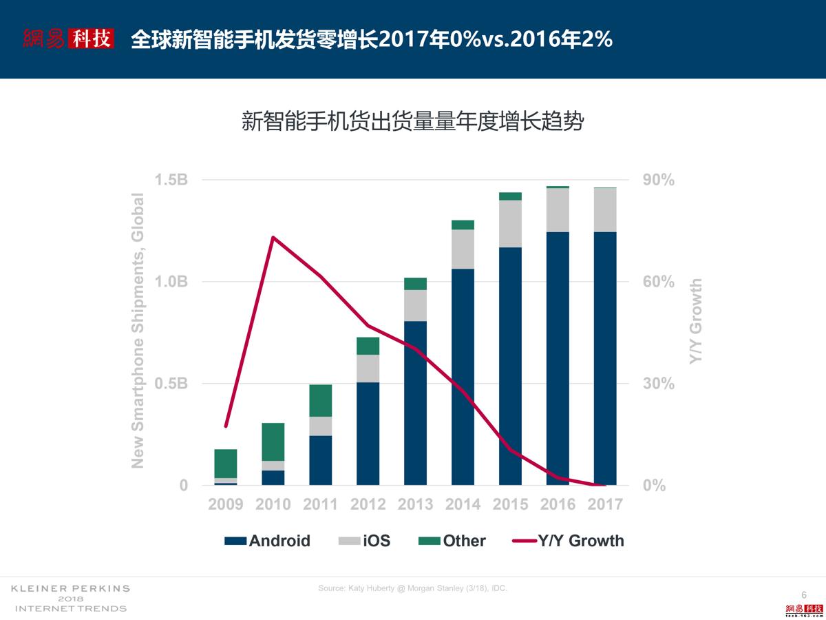 智能手机销量增长停滞