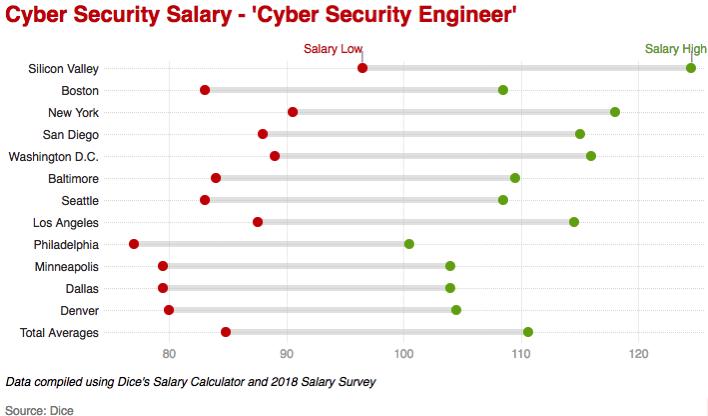 网络安全岗位薪酬统计-信息安全工程师