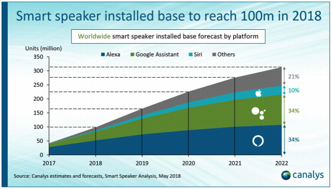 智能音箱市场预测报告
