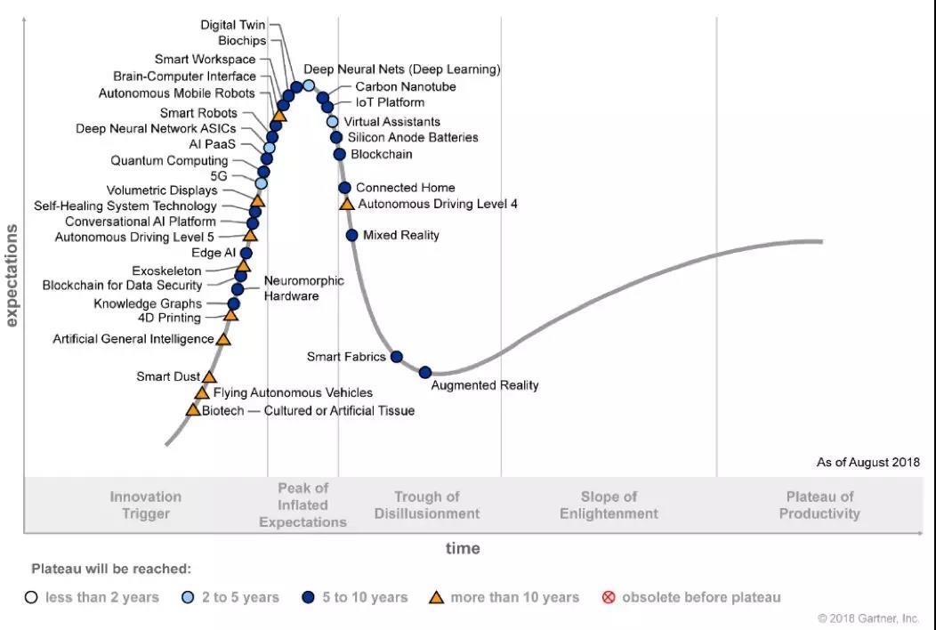 Gartner发布2018新技术成熟度曲线:五大技术趋势, 生物黑客 成为新热点 It经理网