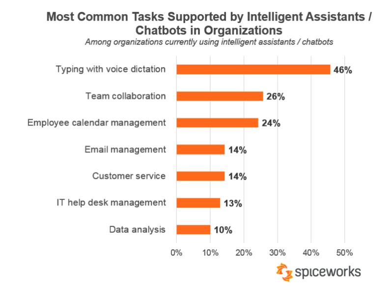 流行企业人工智能技术统计