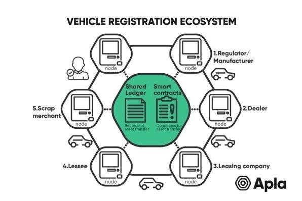 汽车行业区块链蓝图