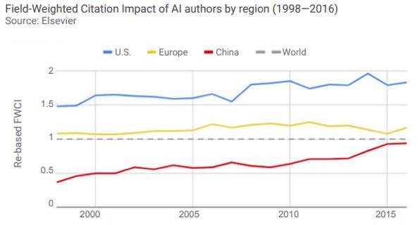 人工智能论文影响力