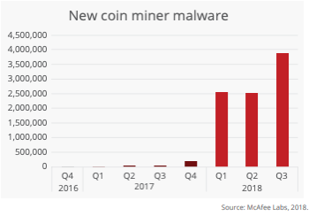 挖矿恶意软件增长