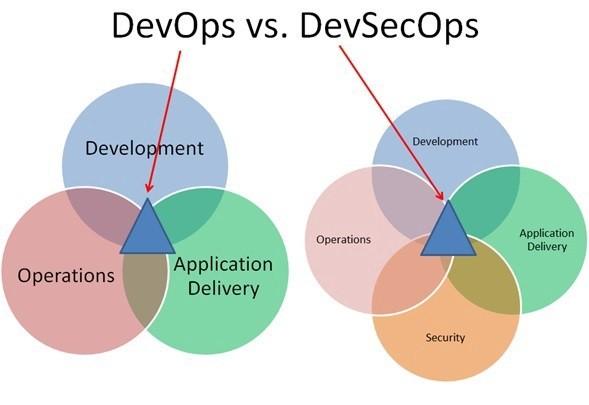 DevOps和DevSecOps之间的区别
