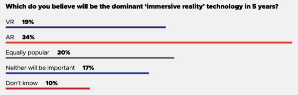 VR AR开发对比
