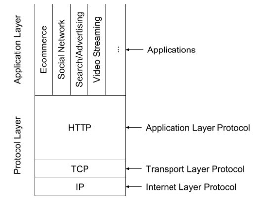 Fat protocol application layer protocols