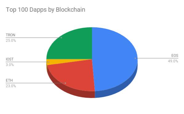 百大dapps榜单Top 100 Dapps by Blockchain