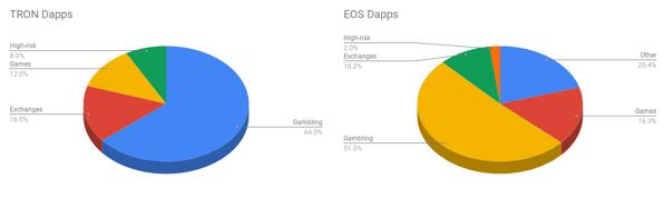 百大dapps榜单Top 100 Dapps by Blockchain2